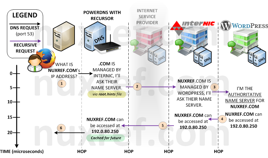 This illustration shows the PowerDNS Recursor (pdns-recursor)